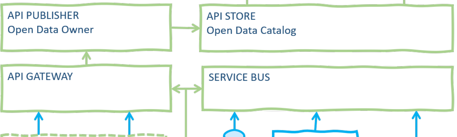 Typical components of an Open Data architecture.