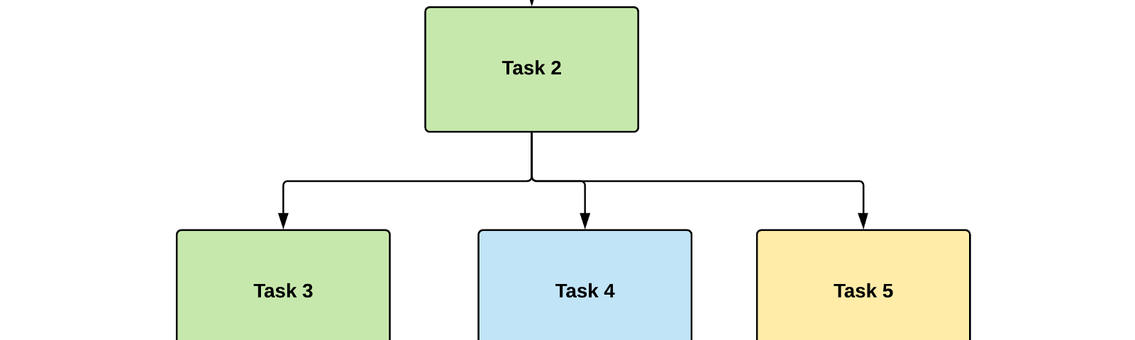An example visual diagram with the individual tasks of the project represented as their own rectangle.