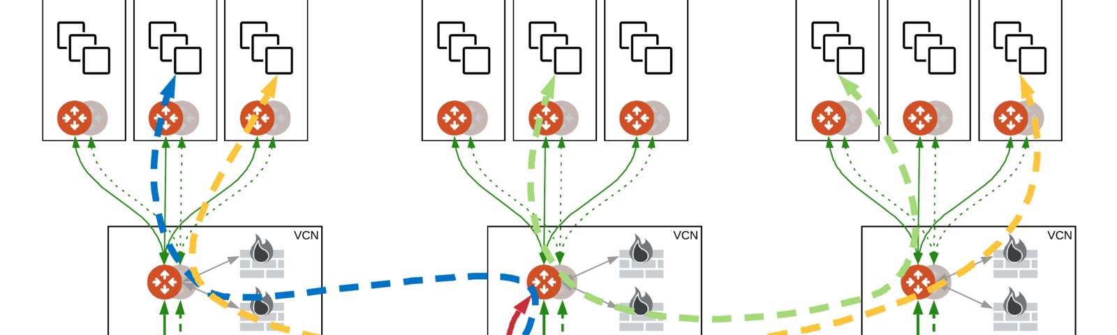 Interconnecting multiple regions in OCI
