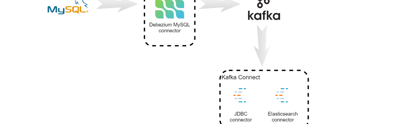 Latest stories and news about Kafka Connect – Medium