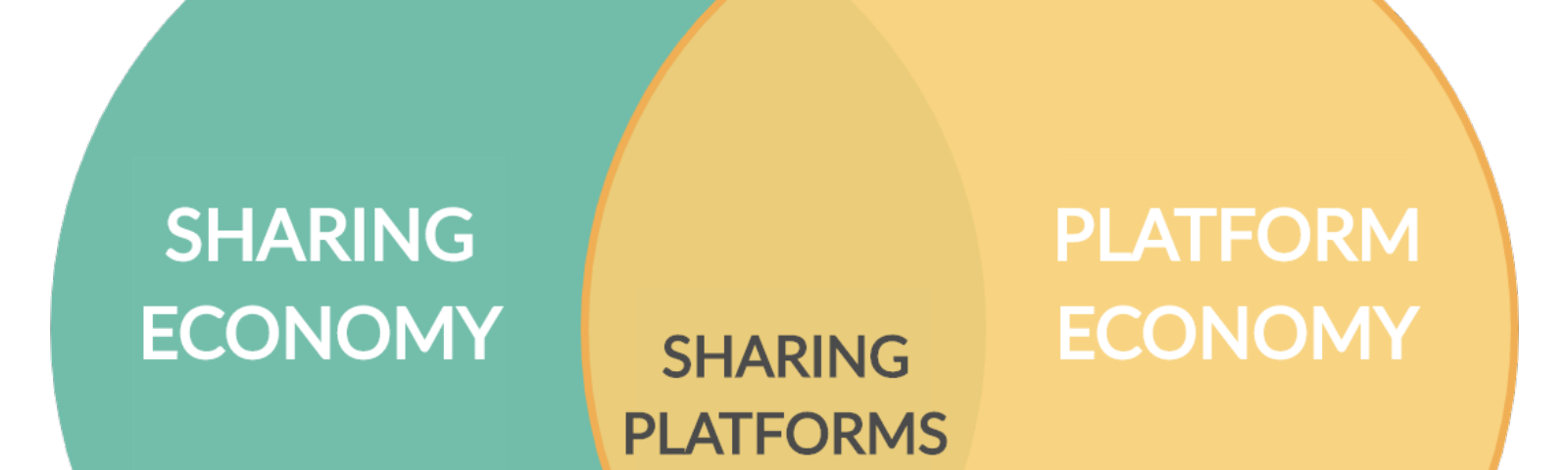 Sharing platforms are the 'sweet spot' between sharing economy and platform economy.