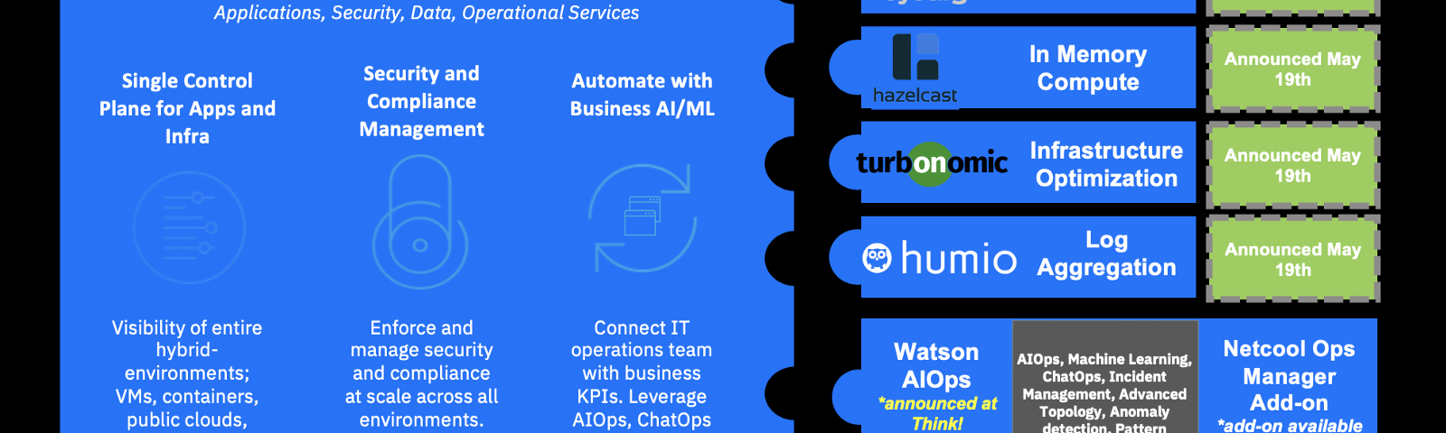 IBM Cloud Pak for Multicloud Management with partner products: Sysdig, Hazelcast, Turbonomic, and Humio.