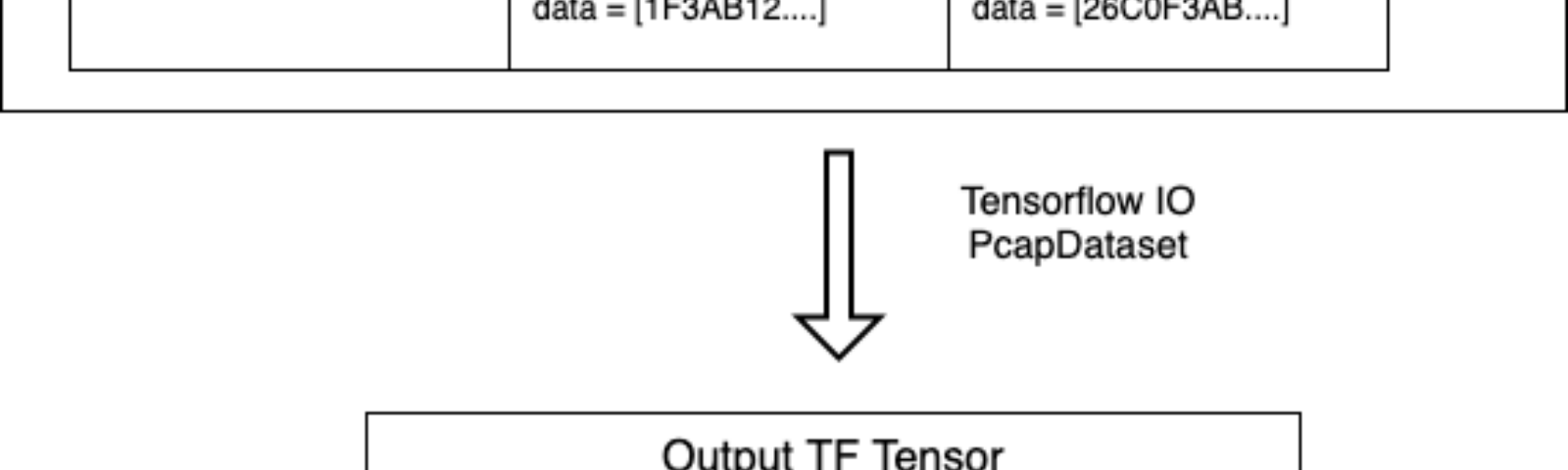 How to build a custom Dataset for Tensorflow - Towards Data Science