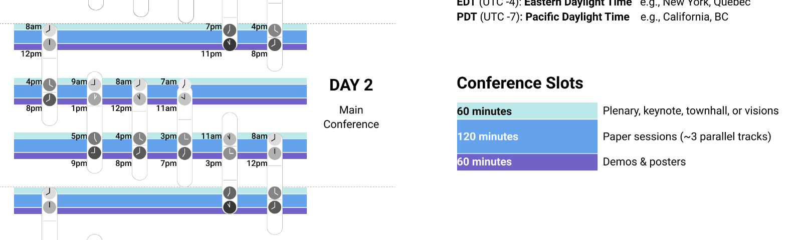 This figure shows how the UIST'21 schedule is split across different time zones. Each day is split into three slots where content will be presented. Each slot starts with 1 hour dedicated for plenary content, such as keynotes, Visions, Townhall, etc. It is then followed by a 2–hour block of Paper presentations, and a 1–hour block for Demos and Posters. Each timezone in this figure overlaps with at least two slots each day.