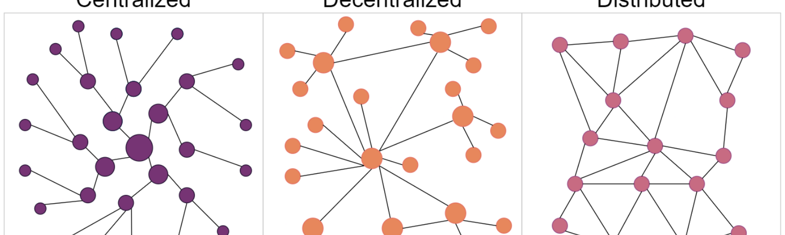 Three diagrams of Centralized, Decentralized, and Distributed systems