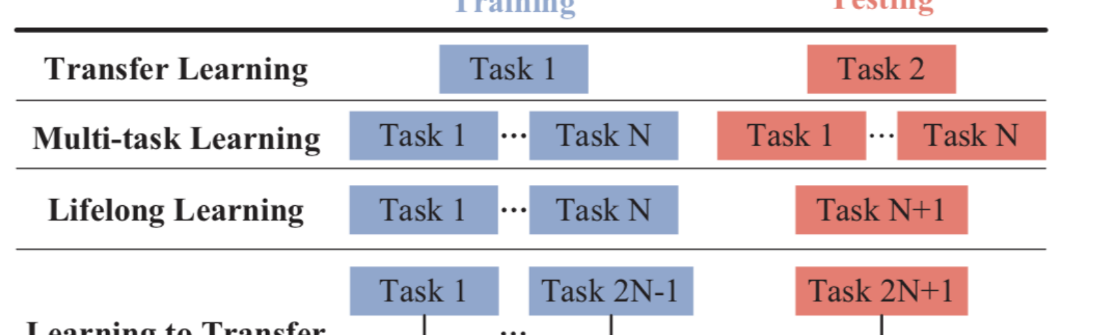 ICML 2018: Advances in transfer, multitask, and semi