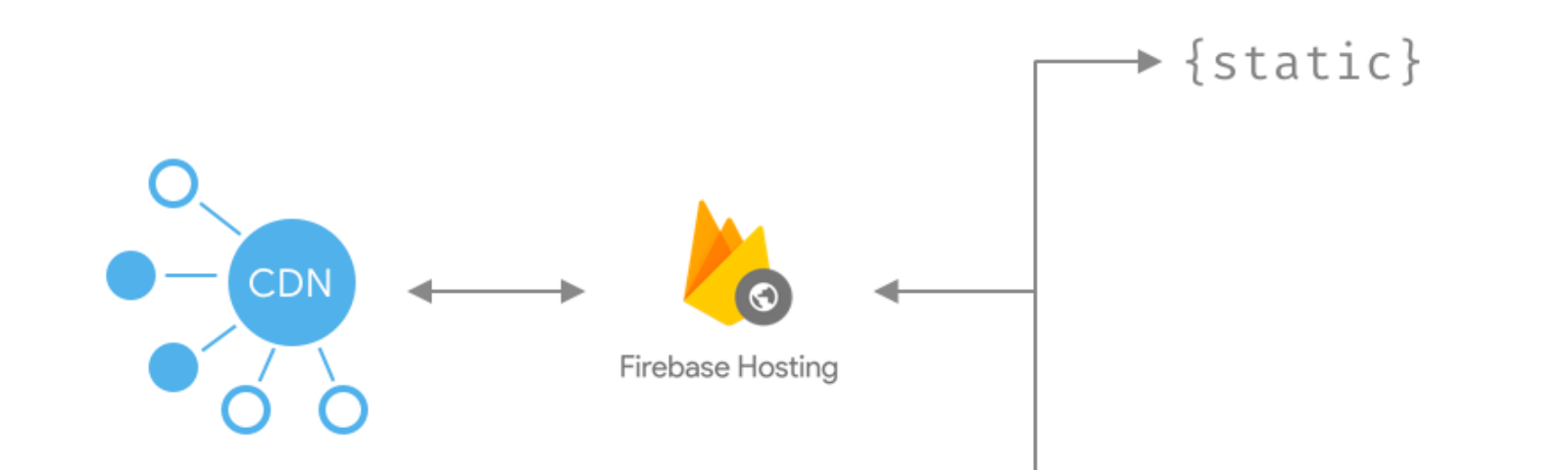 Firebase Developers – Medium