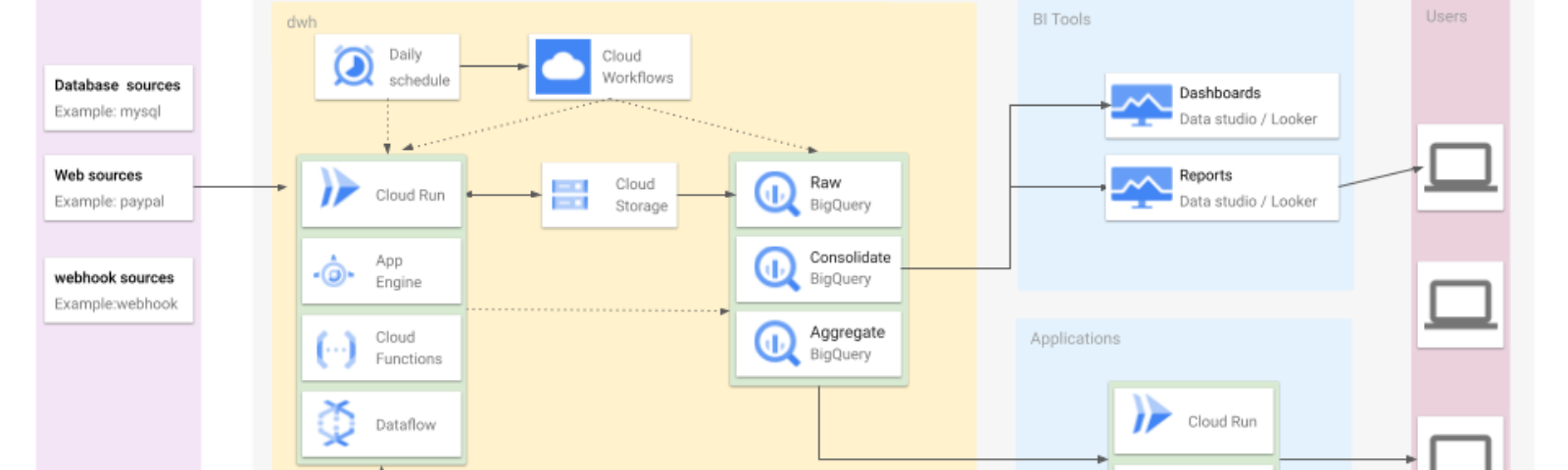 Diagram of how the GCP architecture could look.