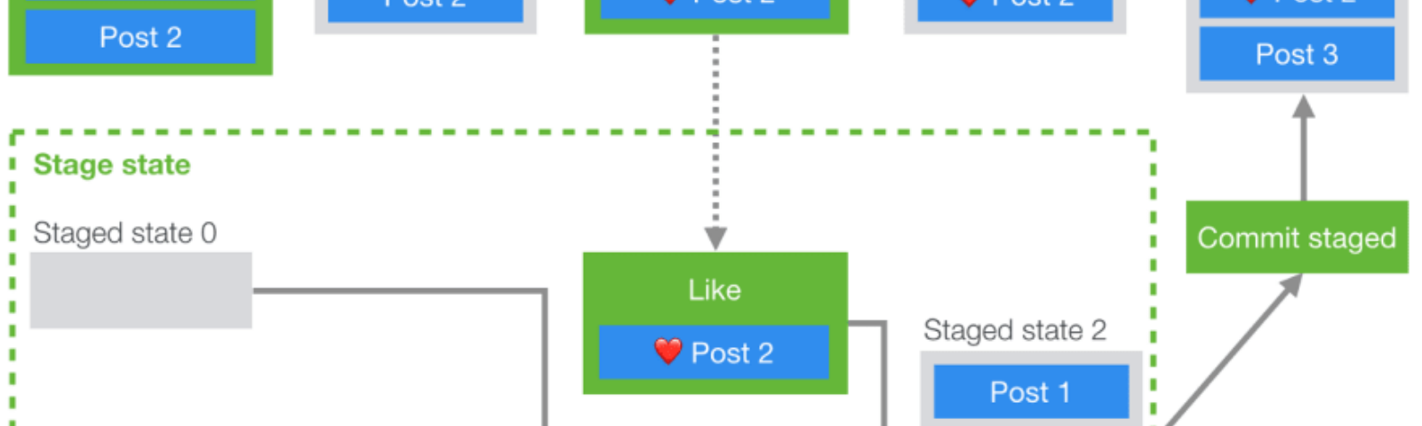 The efficient way of using Redux to display a cached post.
