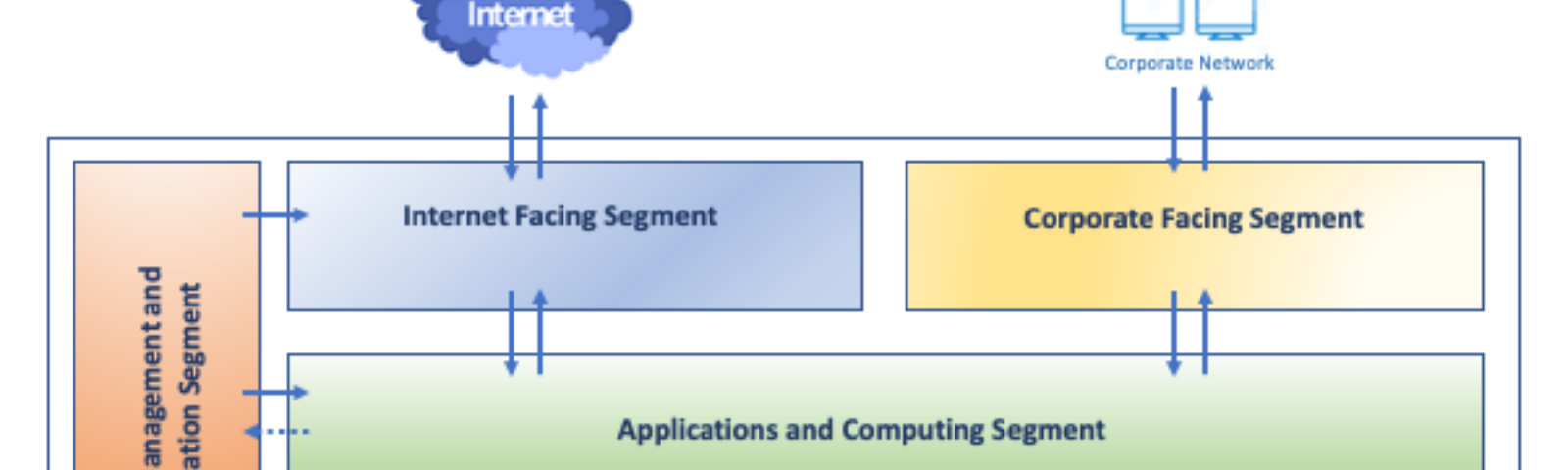 This is a basic reference network model for your cloud infrastructure.