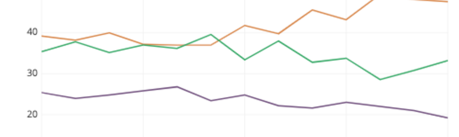 Qualitative colors are used to identify election candidates in this line chart of support over time.