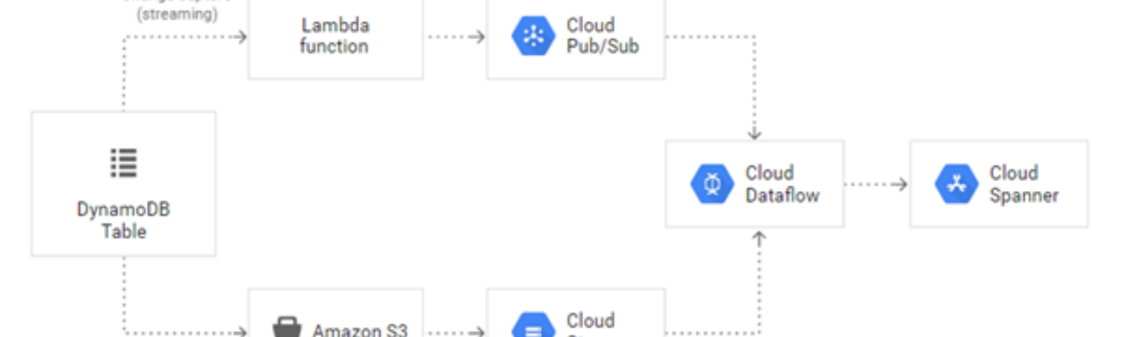 Database Migration : Migrating from DynamoDB to Google Cloud