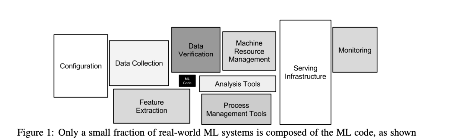 My Summary Of Hidden Technical Debt in Machine Learning Systems | by Jacky  Wong | Medium