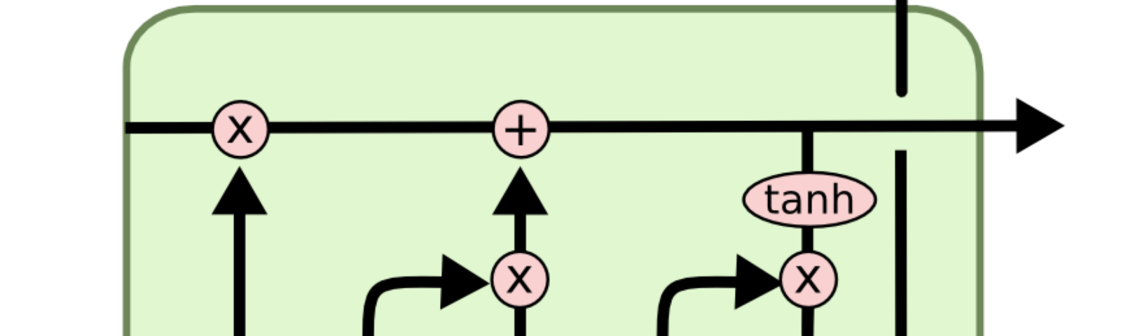 Internal Structure of LSTM. tanh function is used as it controls the flow of information and saves short term memory