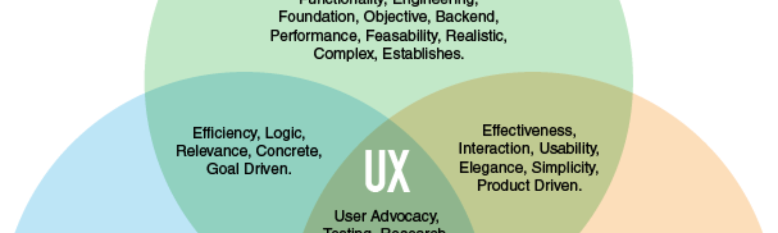 This venn diagram has 3 circles (business, technology and design) and UX is in the centre where these circles merge.