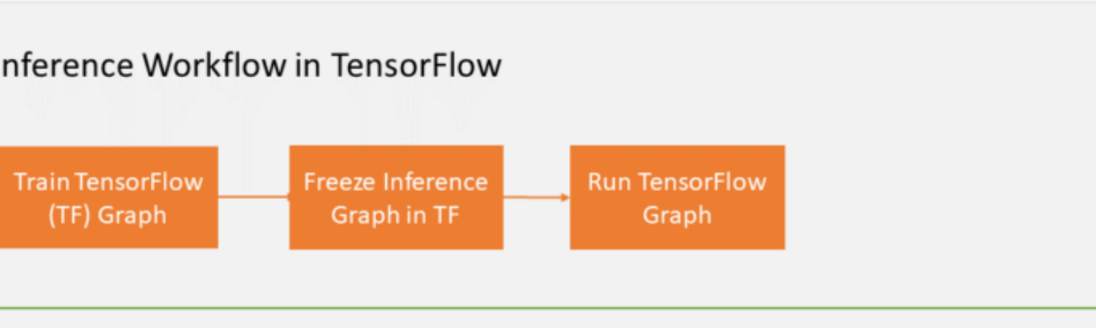 TensorFlow: How to export, freeze models with python API and