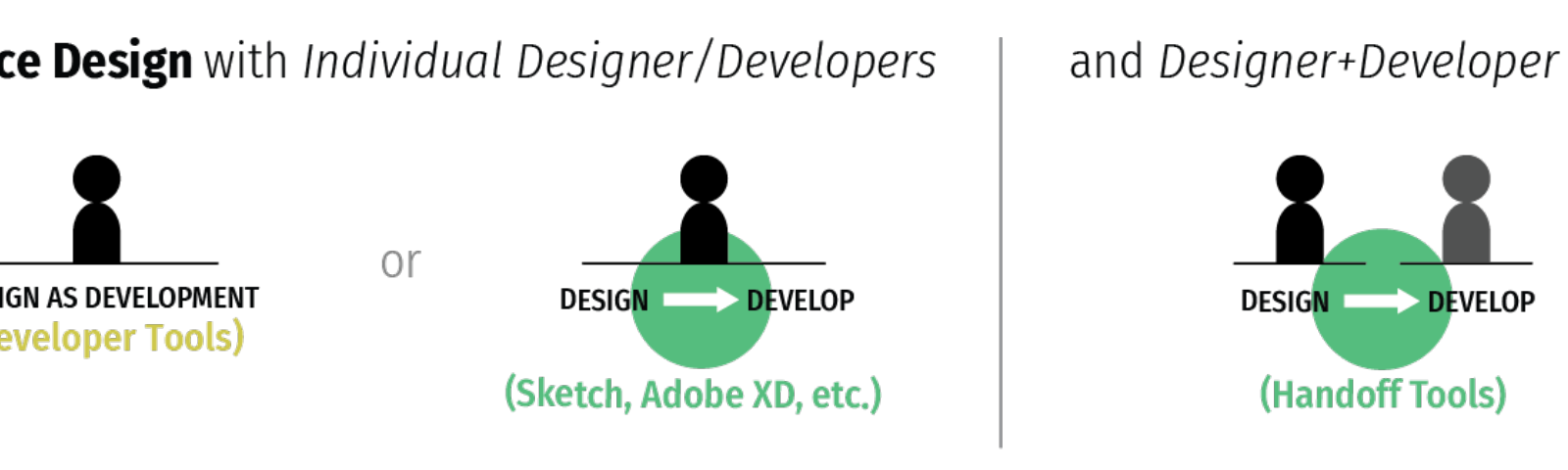 Interface design with individual designer/developers and designer+developer teams has mature commercial tool support.