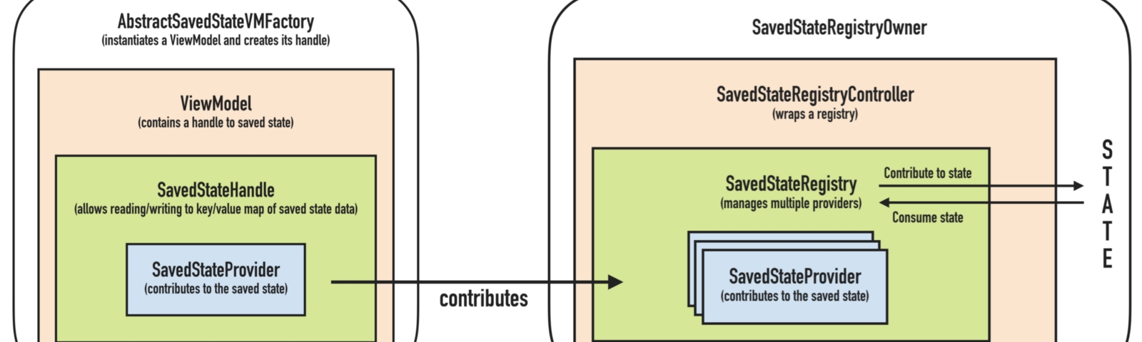 Android Architecture – ProAndroidDev