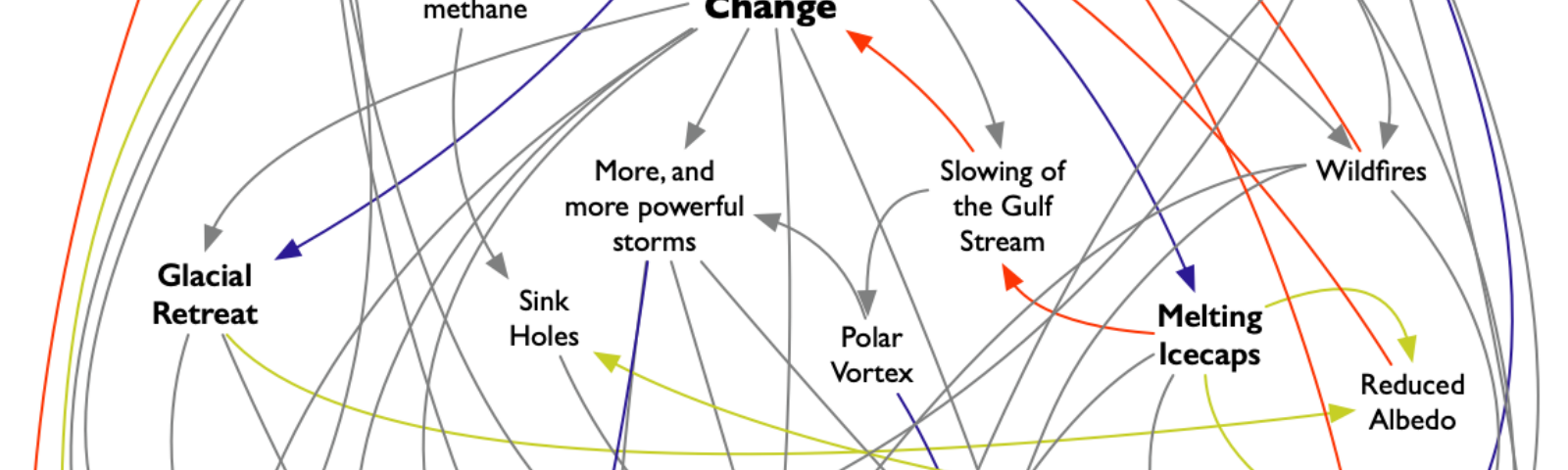 A flow chart showing the interrelated concepts around human activity, global warming, and climate change.