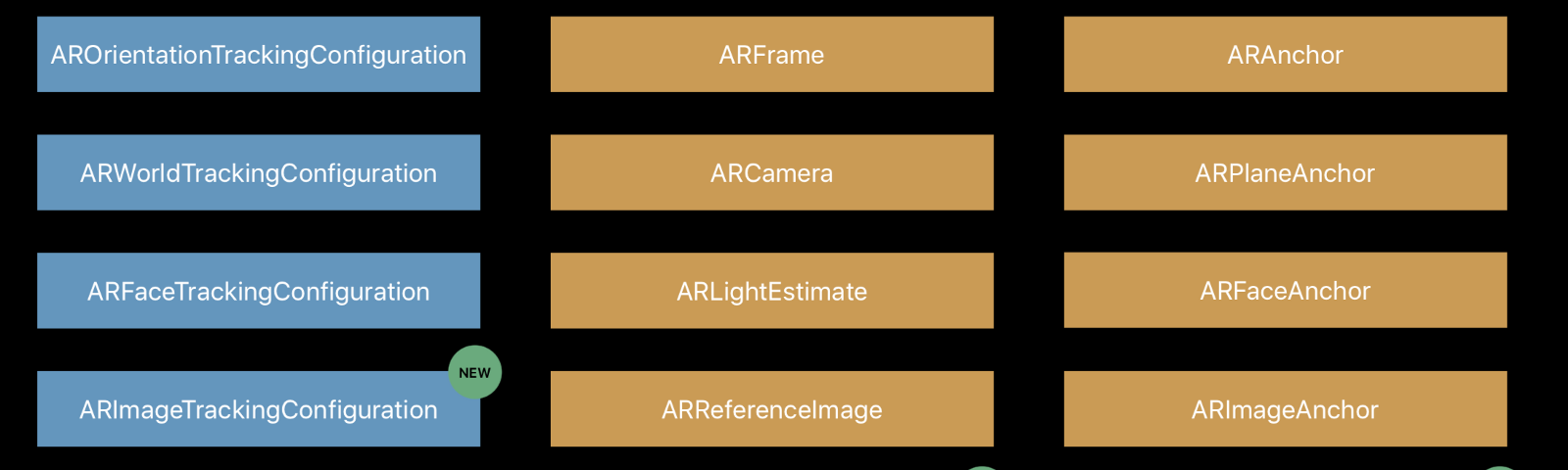 A summary of AR at WWDC 2018 - By