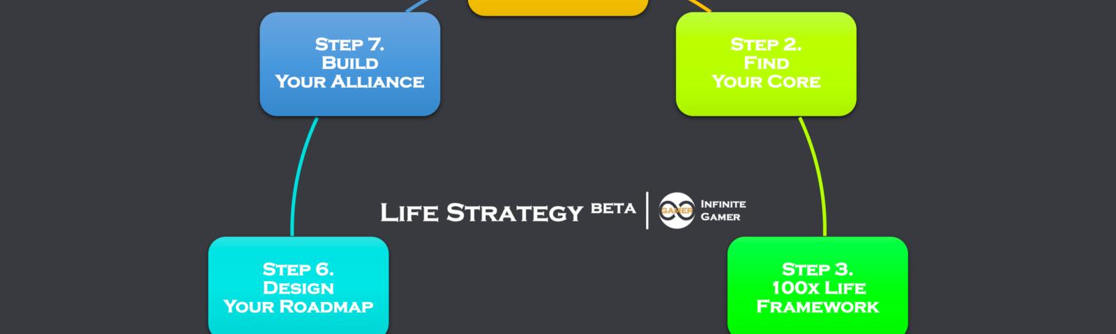 Life Strategy Beta in Infinite Game