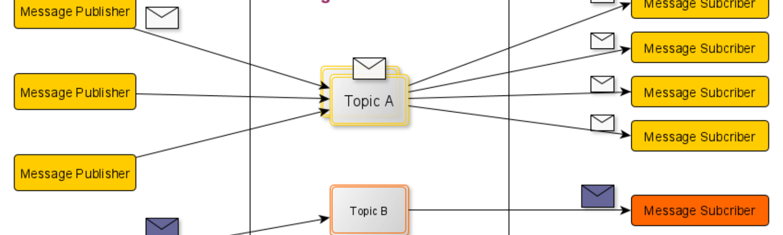 Publish/Subscribe messaging model