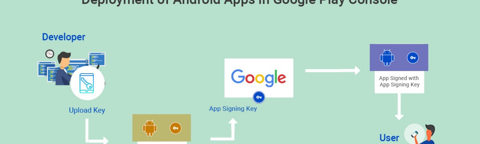 How to Deploy the Android Apps in the Google Play Console