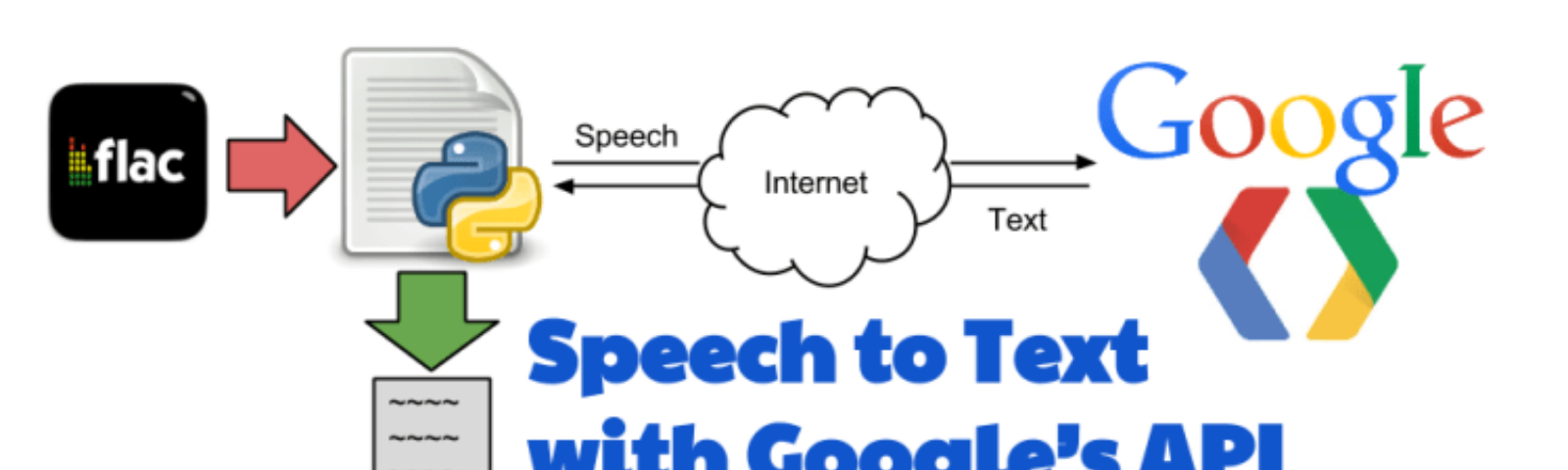 Auto-Transcribe : Google Speech API Time Offsets in Python