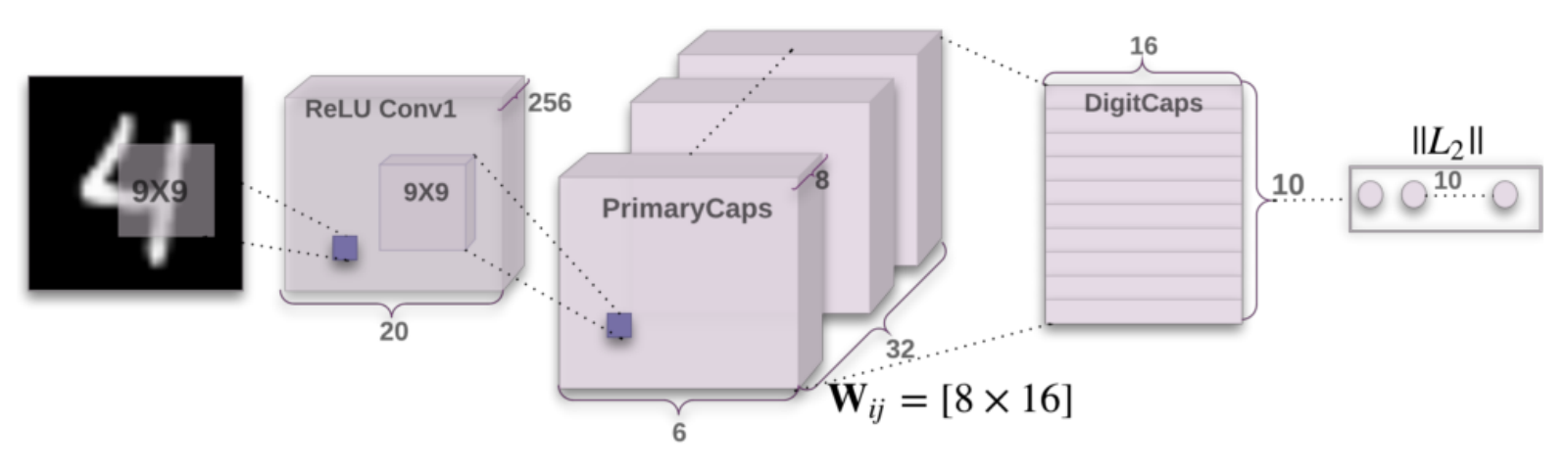 Image result for deep learning capsules diagram