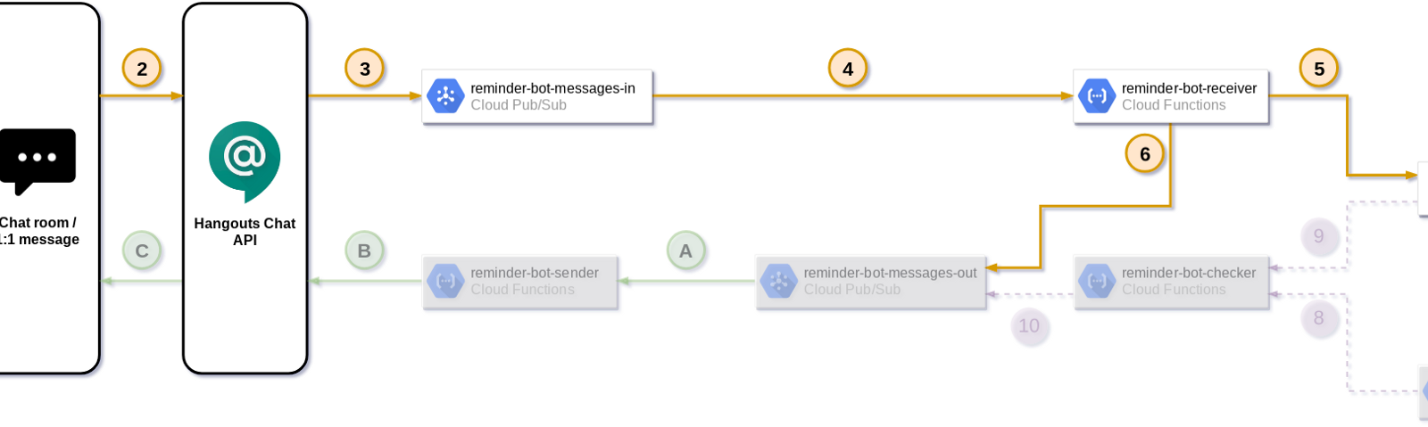 How to develop a serverless chatbot (for Hangouts Chat