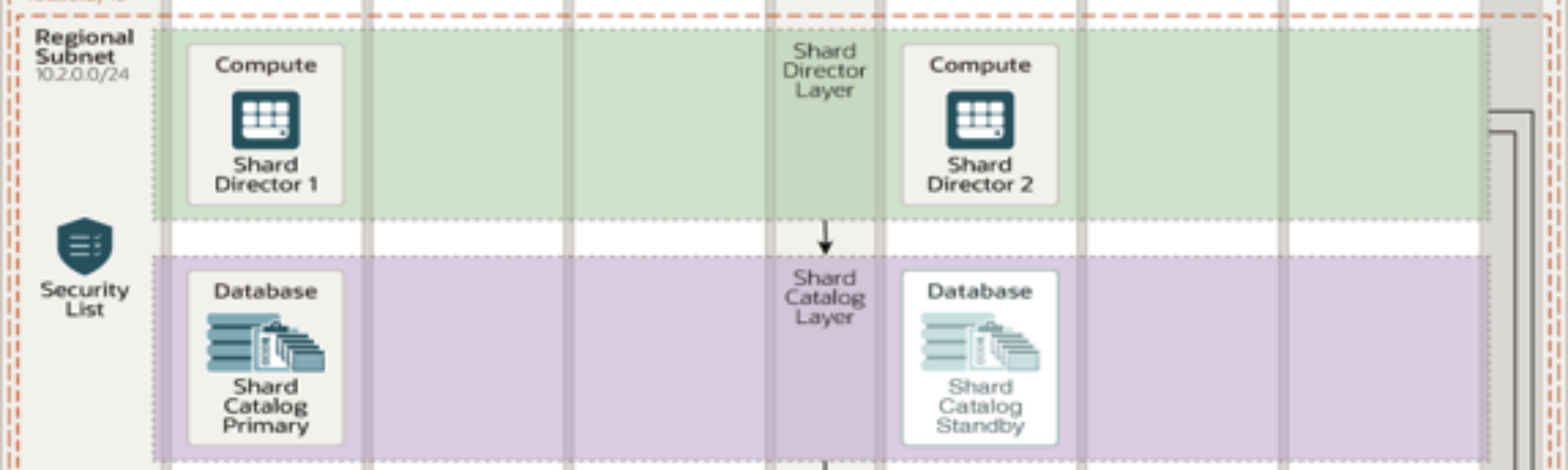 A sample Oracle Database Sharding deployment architecture