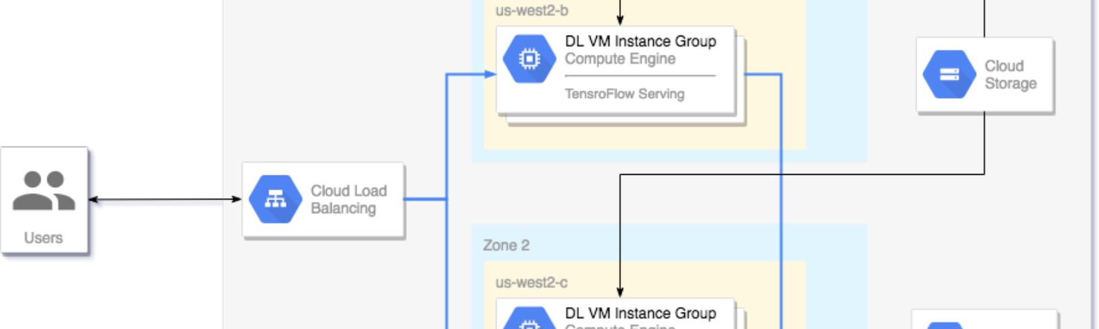 Inference On GPUs At Scale With Nvidia TensorRT5 On Google Compute