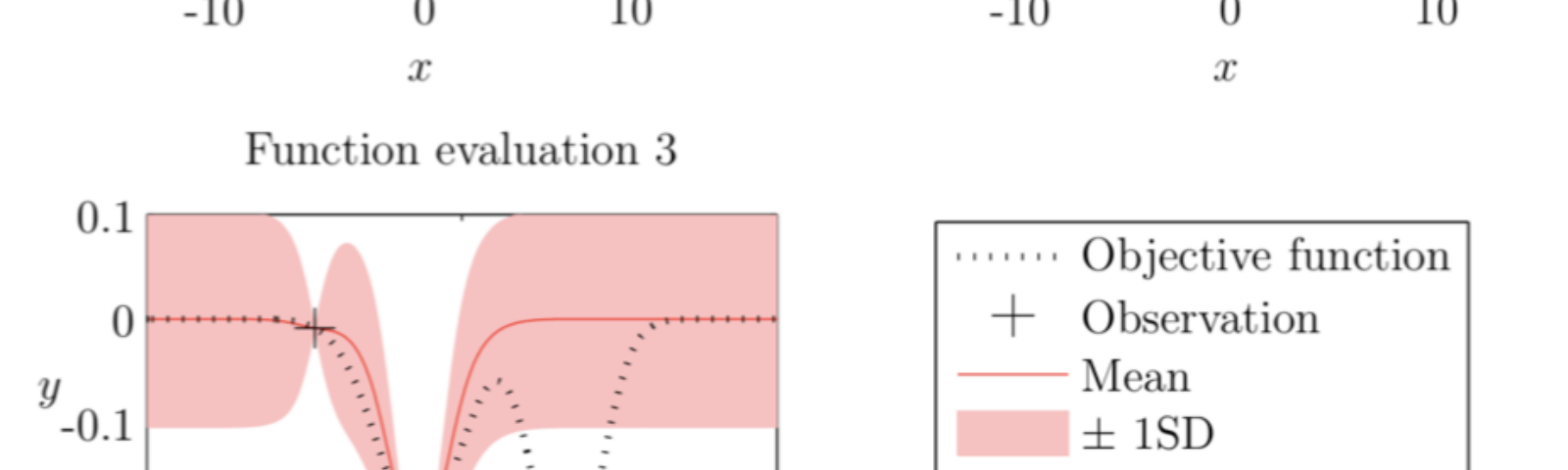 The intuitions behind Bayesian Optimization with Gaussian Processes