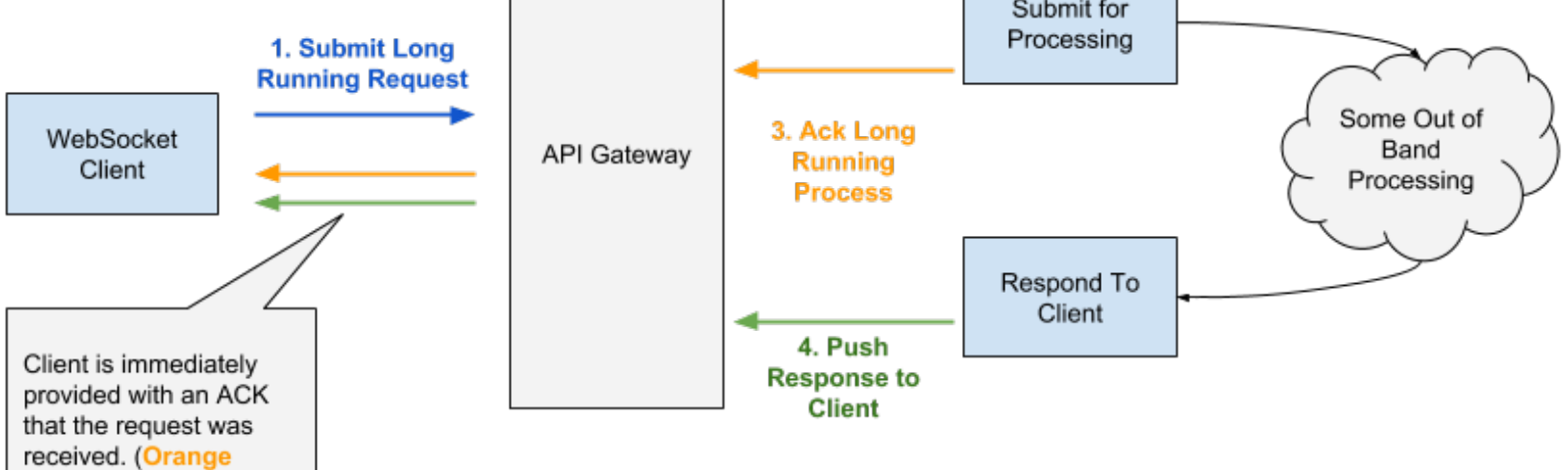 Using Web Socket AWS API Gateway to allow your event driven