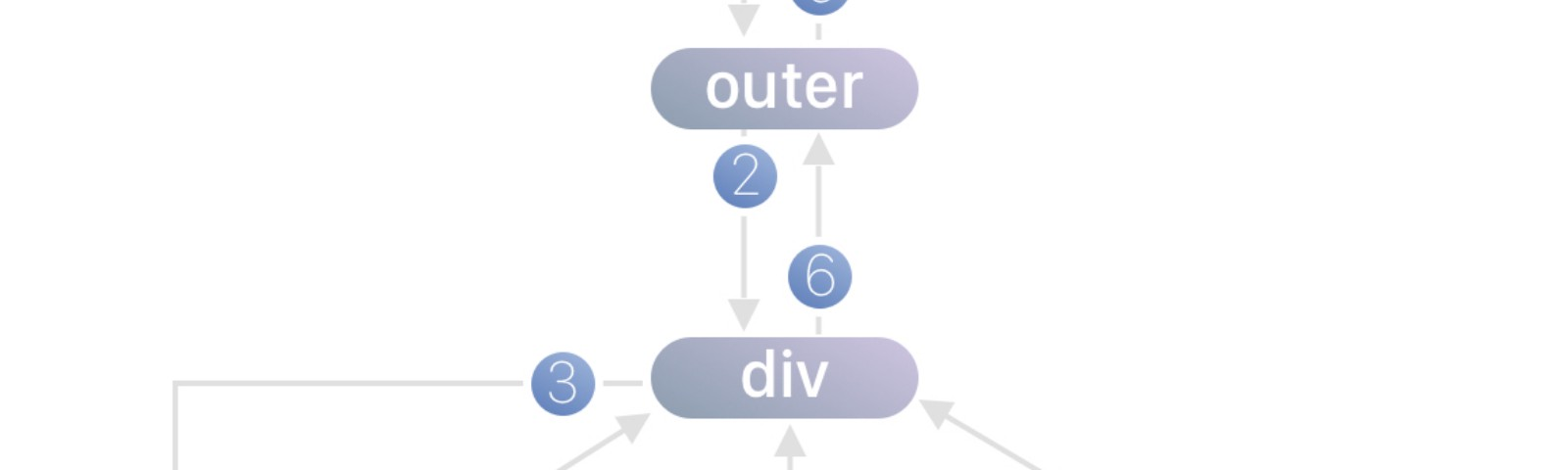 A graph of control flow through the component tree.