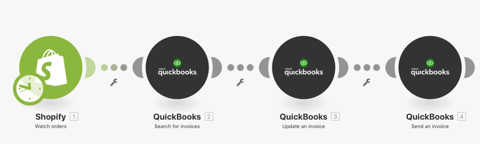 Connecting Quickbooks to Integromat - The Integromat Blog