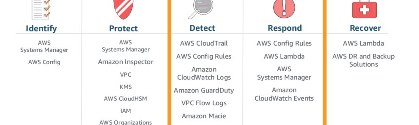 AWS – The Crossover Blog – Medium