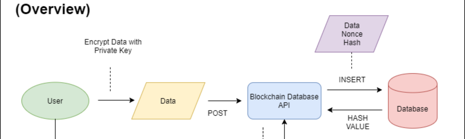 A simple and secure Blockchain Database API written in Python - By