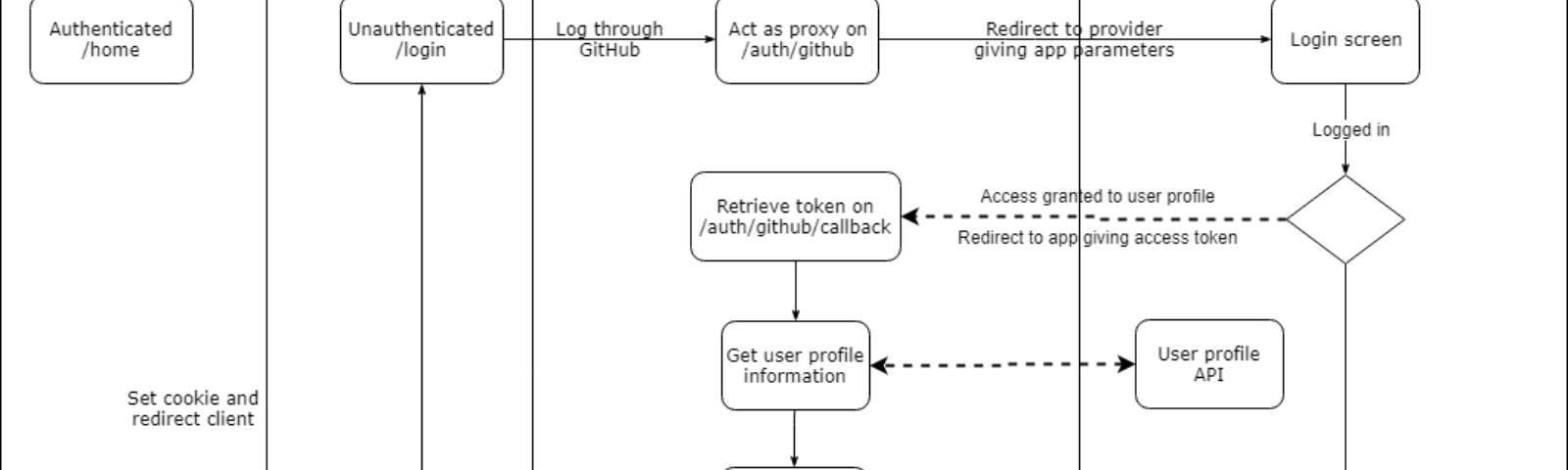 How to setup OAuth flow with FeathersJS - The Feathers