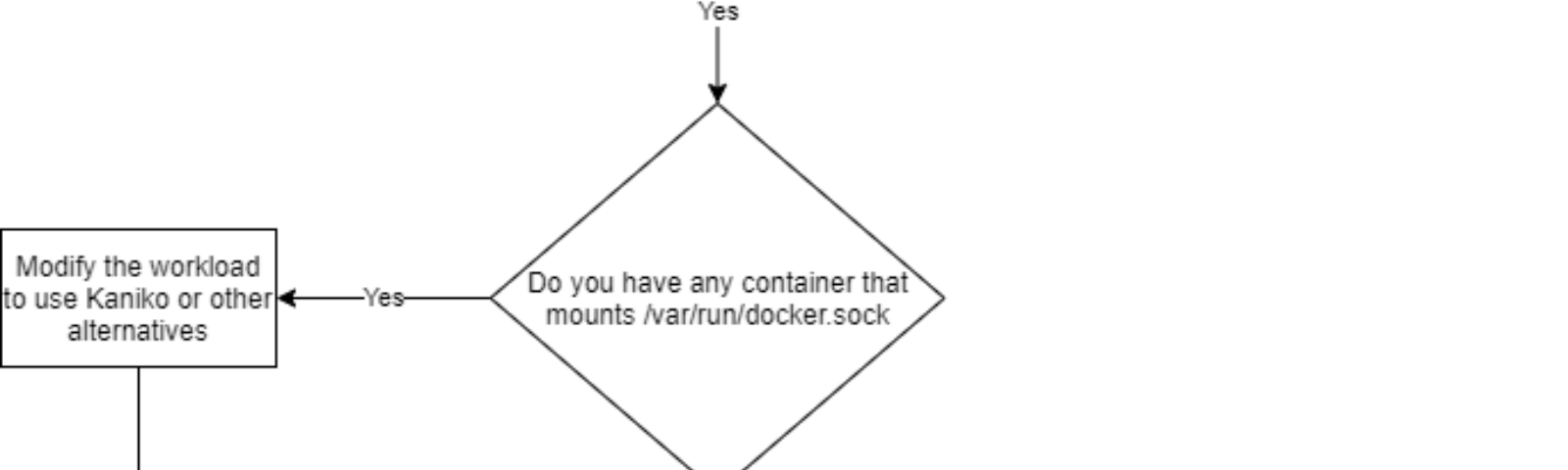 Flowchart to help you decide if you're impacted by these Docker changes