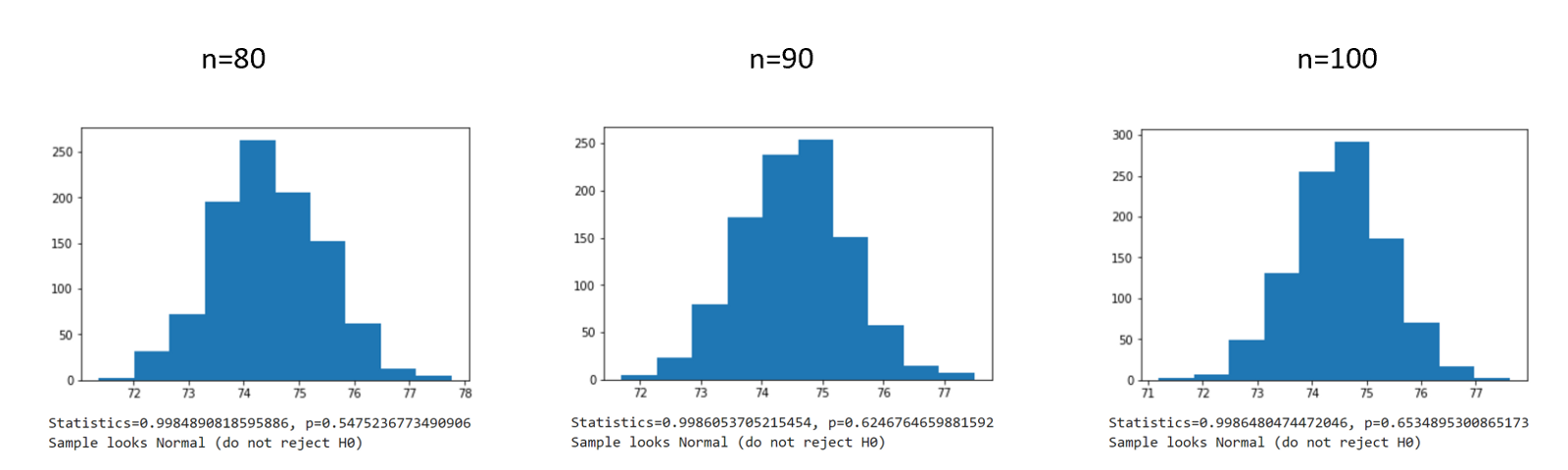 Normal Distribution – Towards Data Science