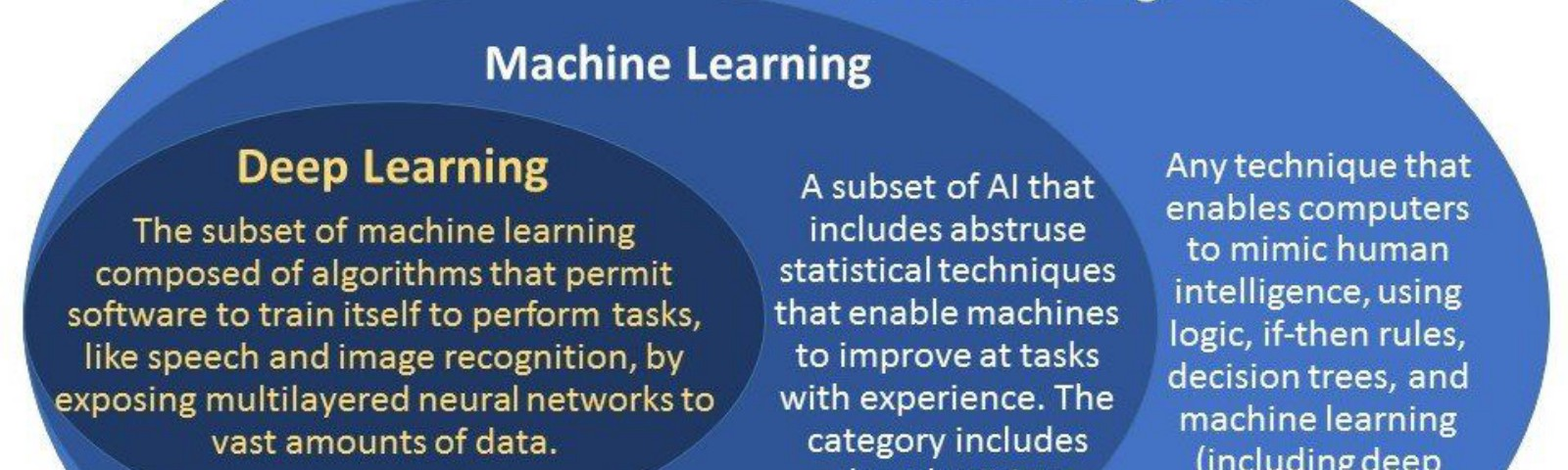 Diagrammatic view of AI,Machine learning and Deep learning comparison