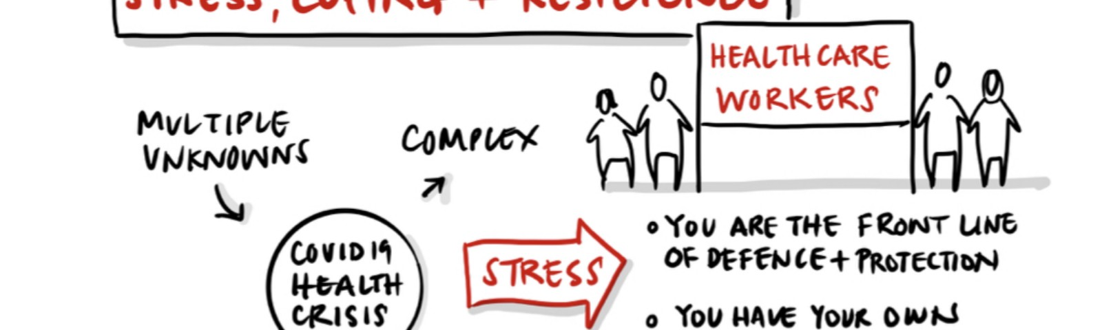 Stress, Coping and Resilience image — figures and diagram of Covid-19 and stress effects