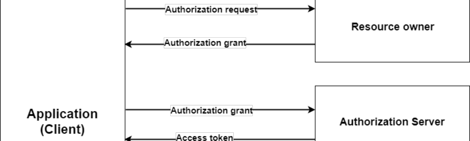 Oauth2 – ITNEXT