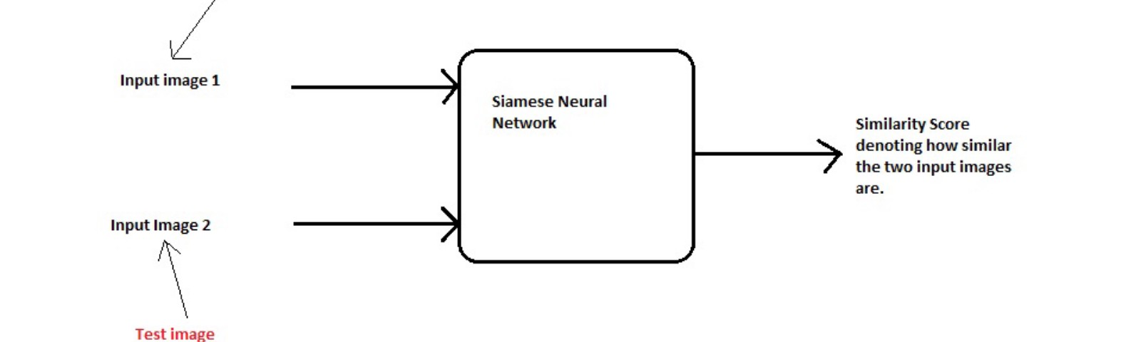 One Shot Learning with Siamese Networks using Keras