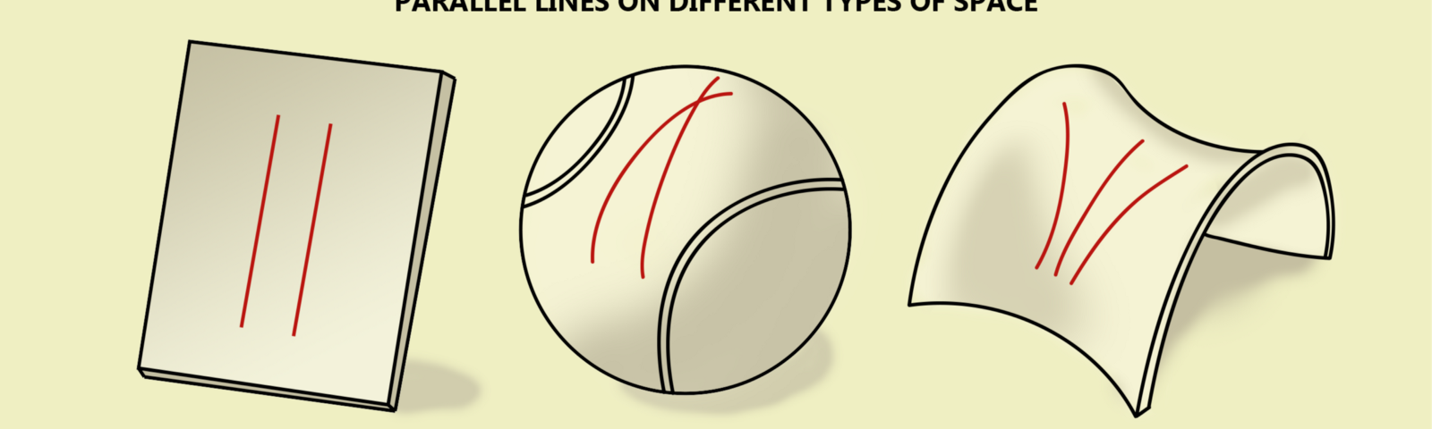 How parallel lines look like on different types of space