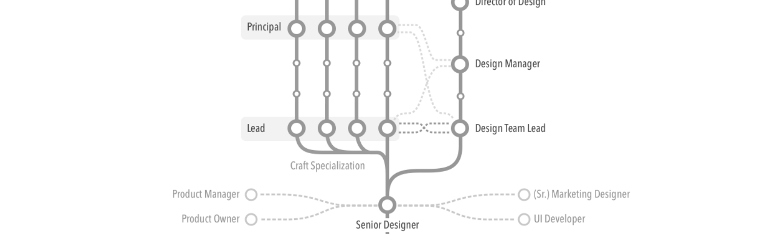 The Branching Career Path Prototypr