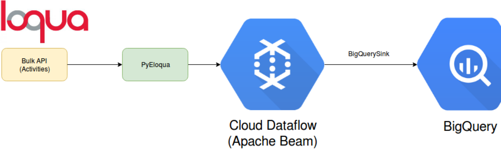 How-To: Loading Eloqua Activity Data in to Google BigQuery