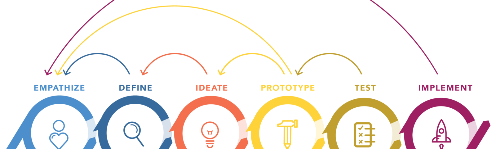 The Design Thinking Process as pictured by the Nielsen Norman Group