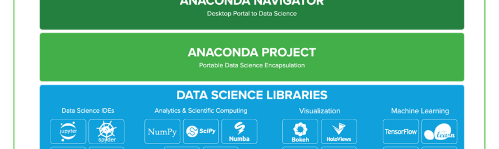 Setting up python on Windows environment for Data Science